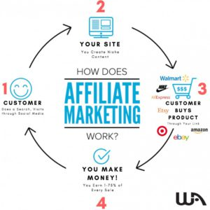 affiliate marketing chart