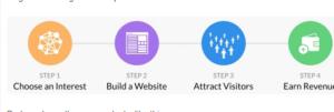 Creating An Online Business Website