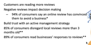 Customers are reading more reviews