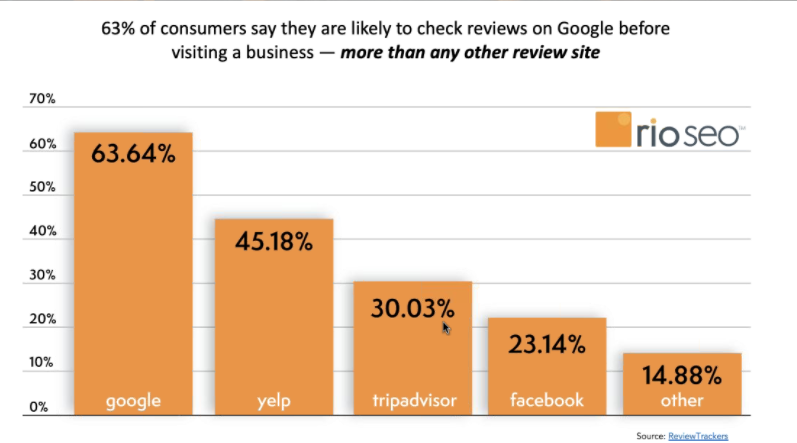 Where customers find reviews
