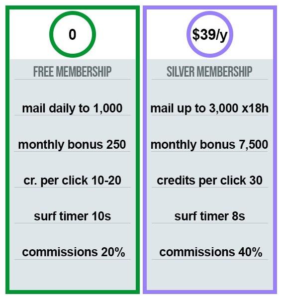 Free vs Silver Membership Banner